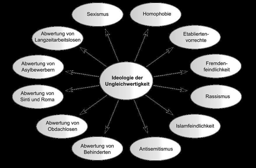 Elemente gruppenbezogenen Menschenfeindlichkeit – BAG-K+R